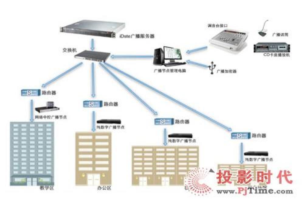 IP数字系统